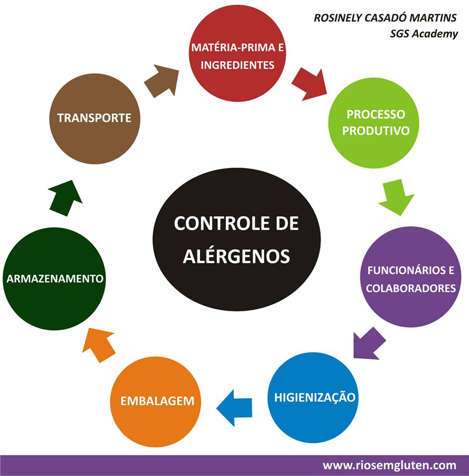 Brasil cuidando el proceso productivo chau gluten for Procesos de produccion de alimentos